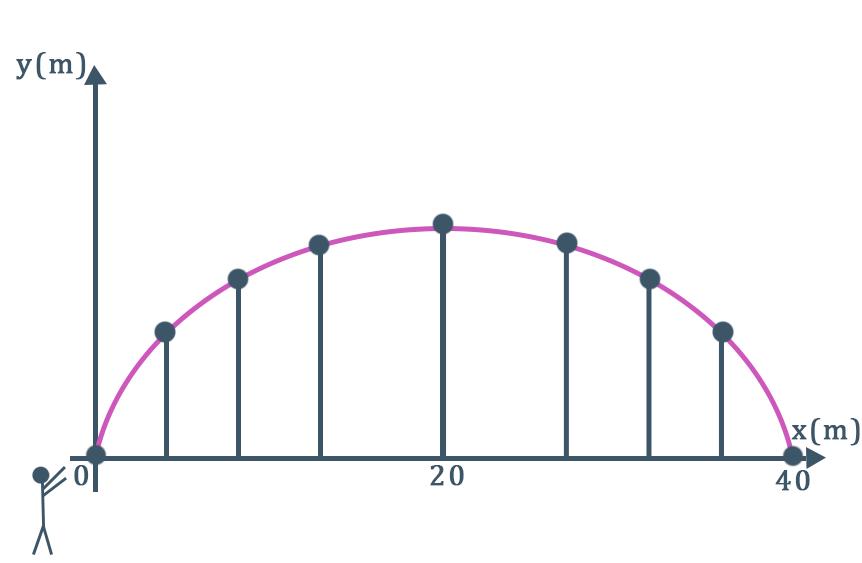 gráfico de uma função quadrática representando o lançamento de uma bola de basquete em um jogo