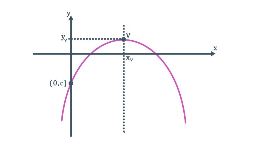parábola com concavidade voltada para baixo e ponto de máximo