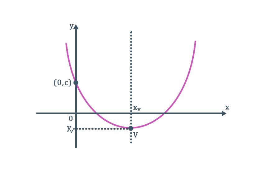 parábola com concavidade voltada para cima e ponto de mínimo