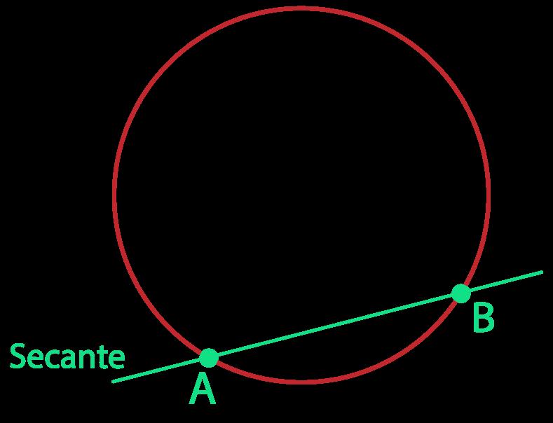 reta secante a circunferência