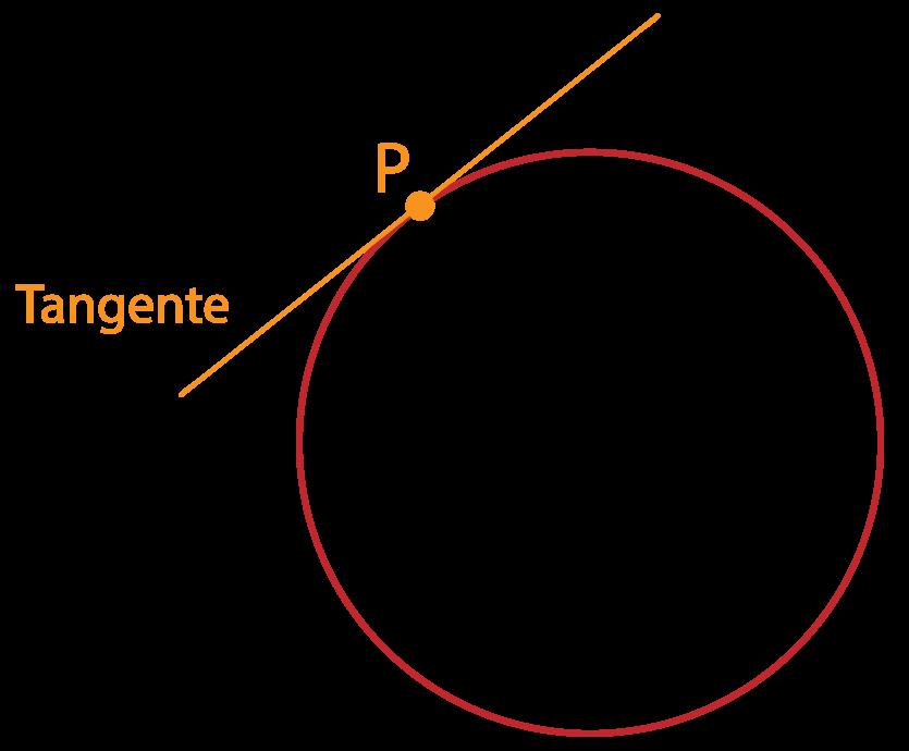 reta tangente a circunferência