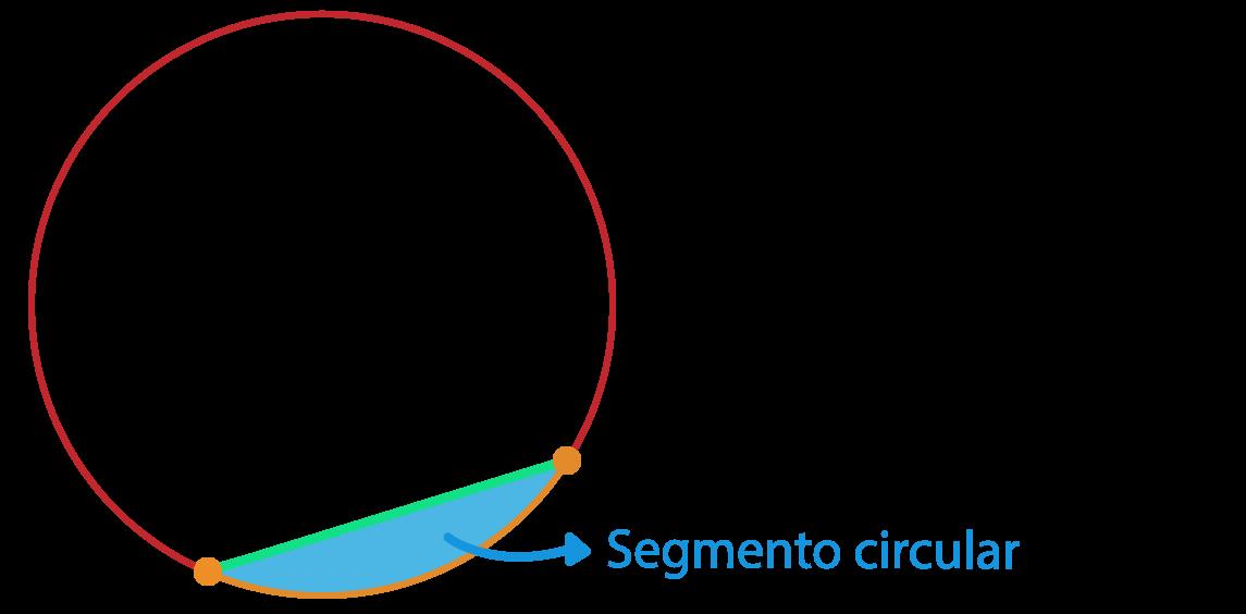 segmento circular do círculo