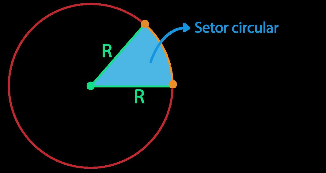setor circular do círculo