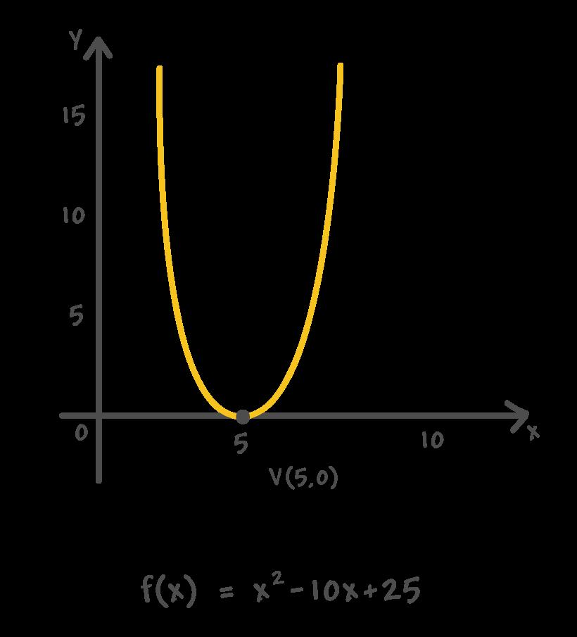 Vértice da parábola da função exemplo possui coordenadas V(5, 0), pois se encontra sobre o eixo x