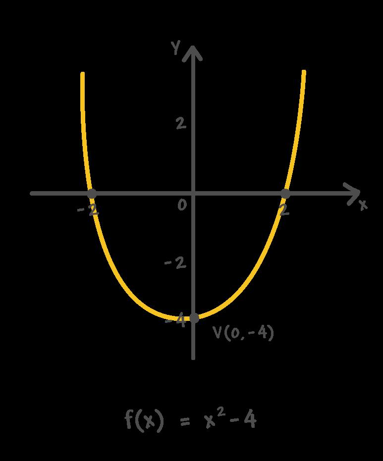 Vértice da parábola da função exemplo possui coordenadas V(0, -4), pois se encontra sobre o eixo y