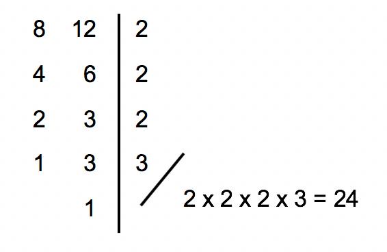 mínimo múltiplo comum entre os números 8 e 12 que resulta em 24