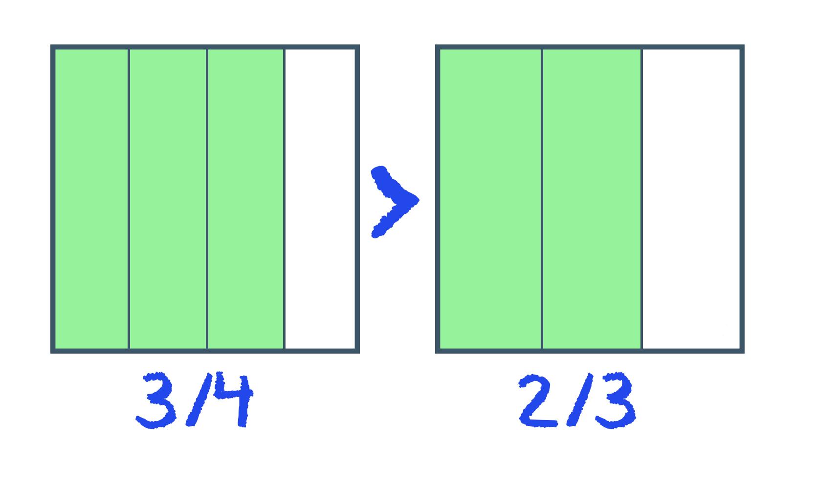 3/4 é visivelmente maior que 2/3