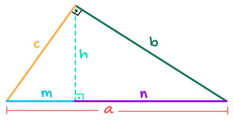 triângulo retângulo onde a hipotenusa catetos altura e projeções são evidenciados