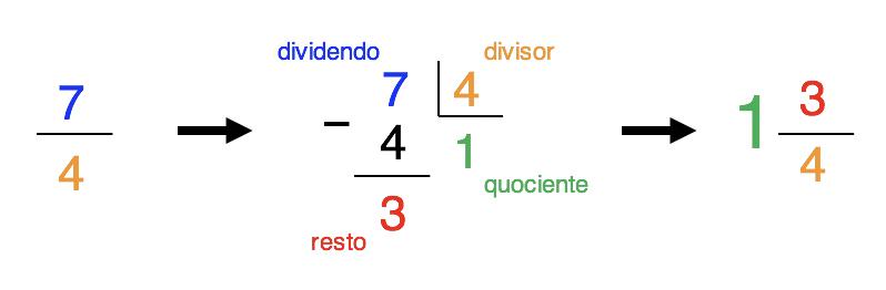 Divisão entre 7 e 4 que gera 3 como resto e 1 como quociente formando o número misto 1 3/4