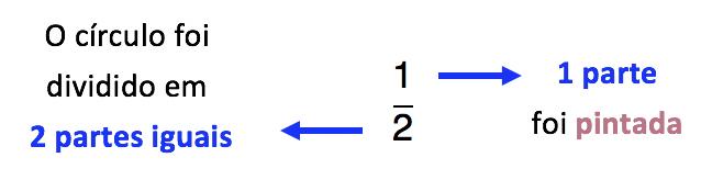 da fração 1/2 se diz que em uma divisão de 2 partes uma parte foi tomada