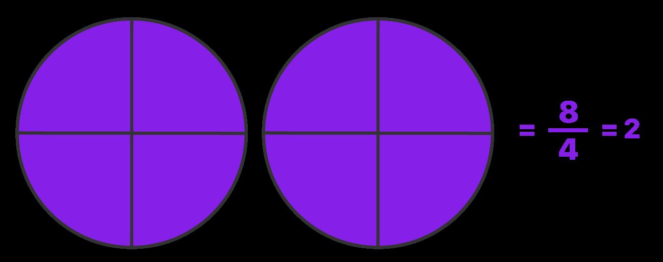 2 círculos são divididos em 4 partes e todas as 4 partes foram pintadas gerando uma fração aparente