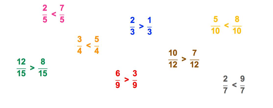 uma série de comparações entre frações de mesmo denominador