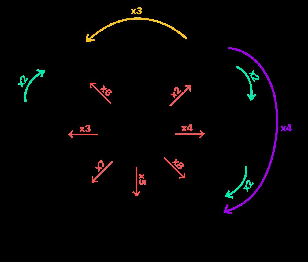 frações equivalentes são múltiplas umas das outras