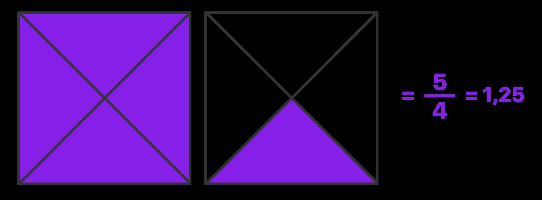2 quadrados são divididos em 4 partes e 5 delas são pintadas formando uma fração imprópria