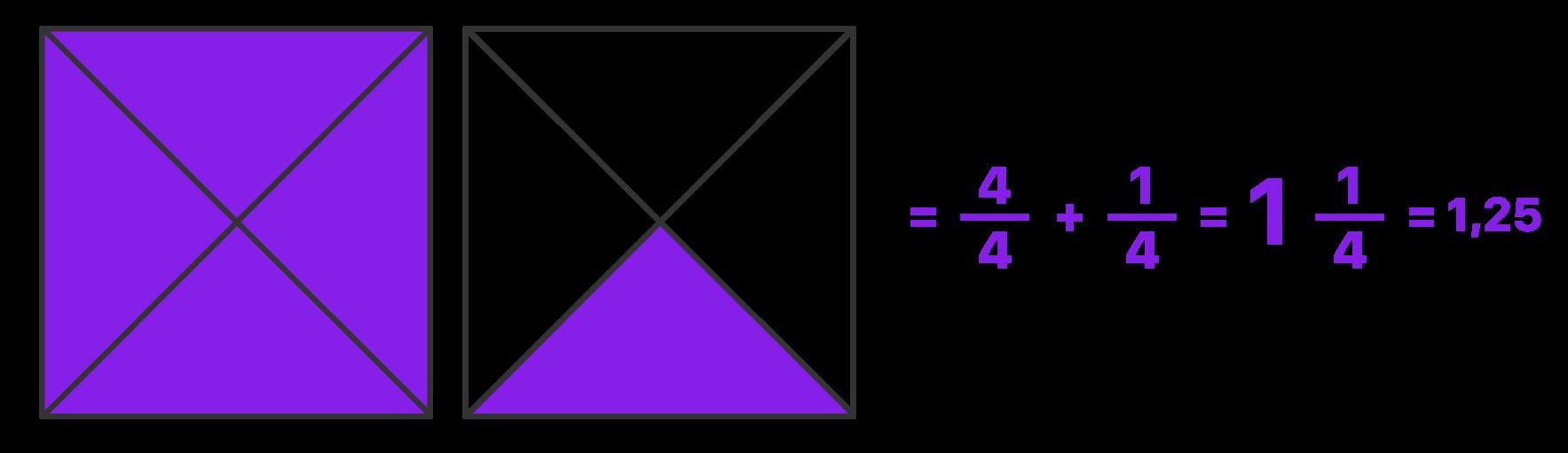 2 quadrados são divididos em 4 partes e 5 delas são pintadas formando um número misto