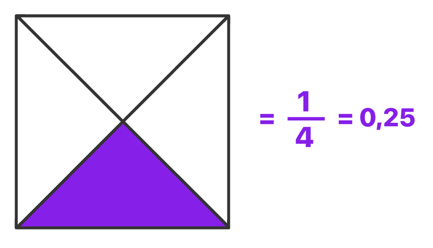 quadrado dividido em 4 partes onde 1 parte é pintada formando uma fração própria
