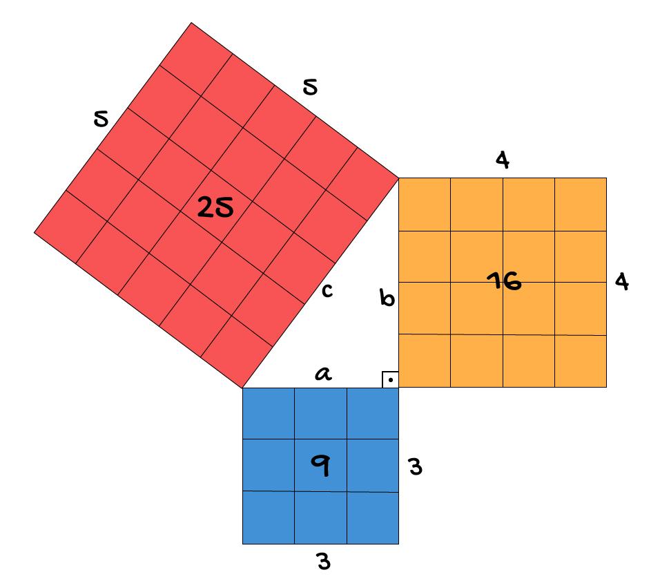 triangulo retângulo disposto próximo a quadrados de lado igual aos lados do triângulo