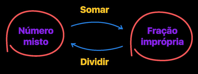 esquema que mostra a conversão de número misto para fração imprópria e vice versa