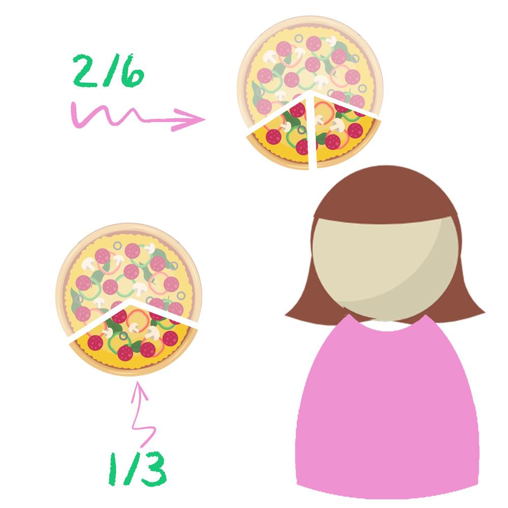 pizzas onde as frações 2/6 e 1/3 são representadas e equivalem a mesma quantidade