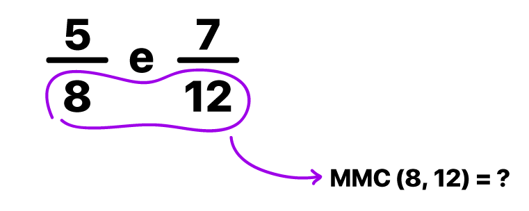 calcular o MMC entre os denominadores 8 e 12