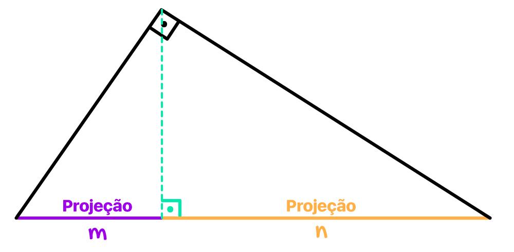 projeções m e n dos catetos sobre a hipotenusa em destaque no triângulo retângulo