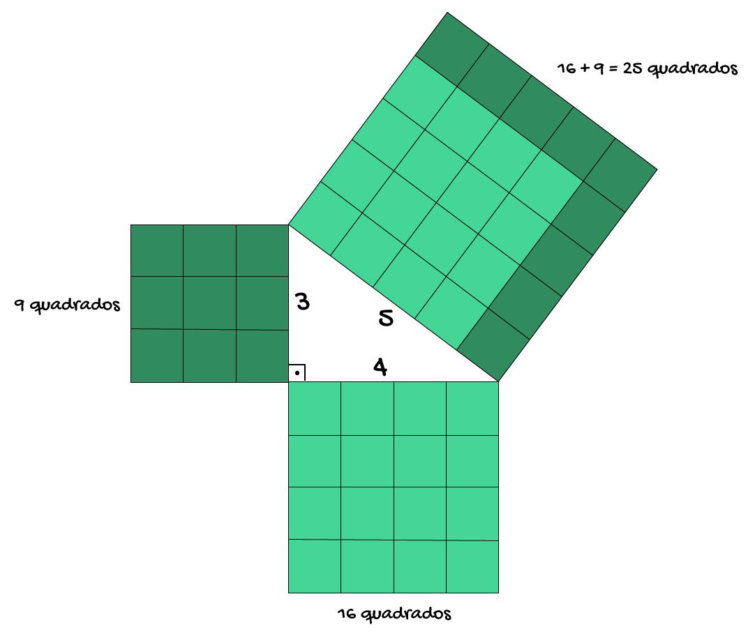 os quadrados dos catetos formam o quadrado da hipotenusa