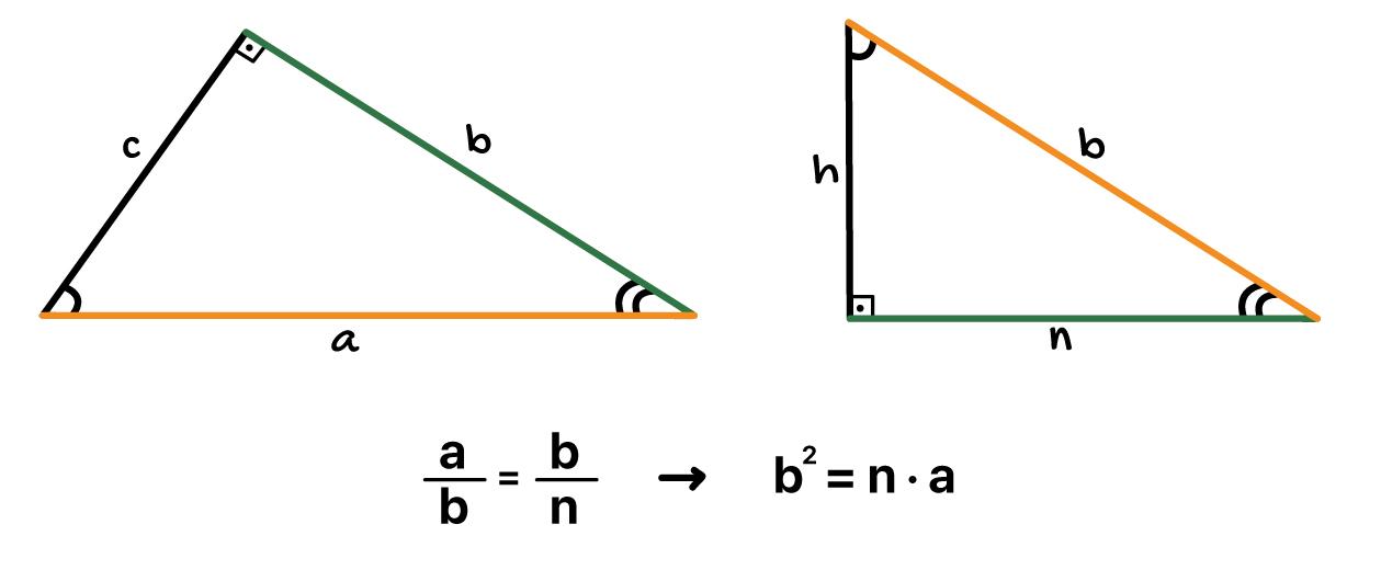 bˆ2 = n.a