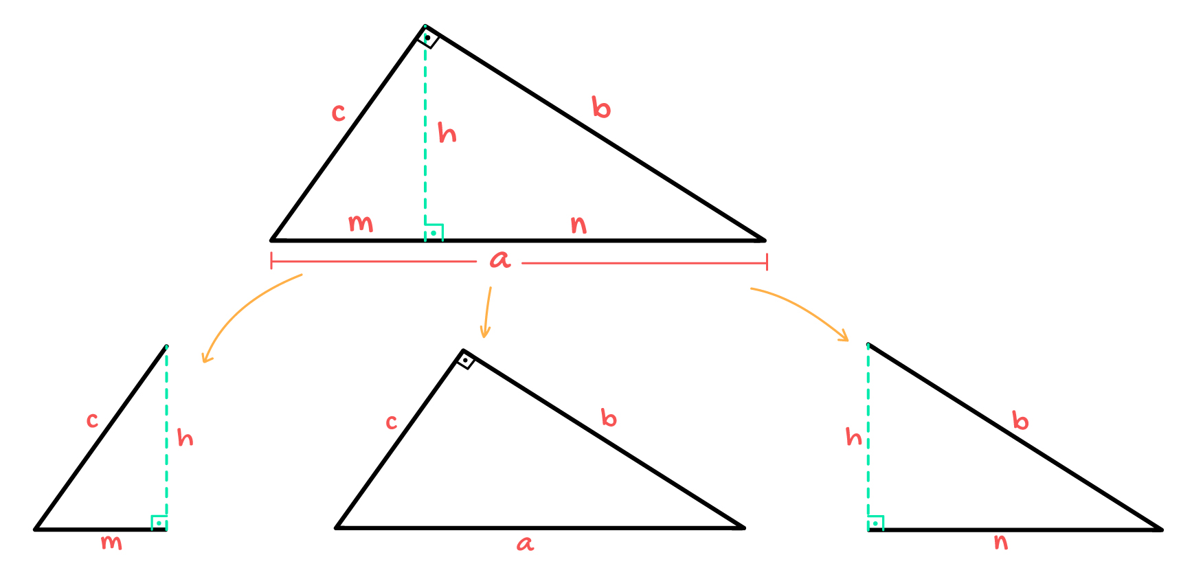 triângulo retângulo de lados a b e c forma 3 triângulos retângulos diferentes