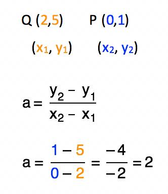 cálculo do coeficiente angular quando dois pontos são conhecidos