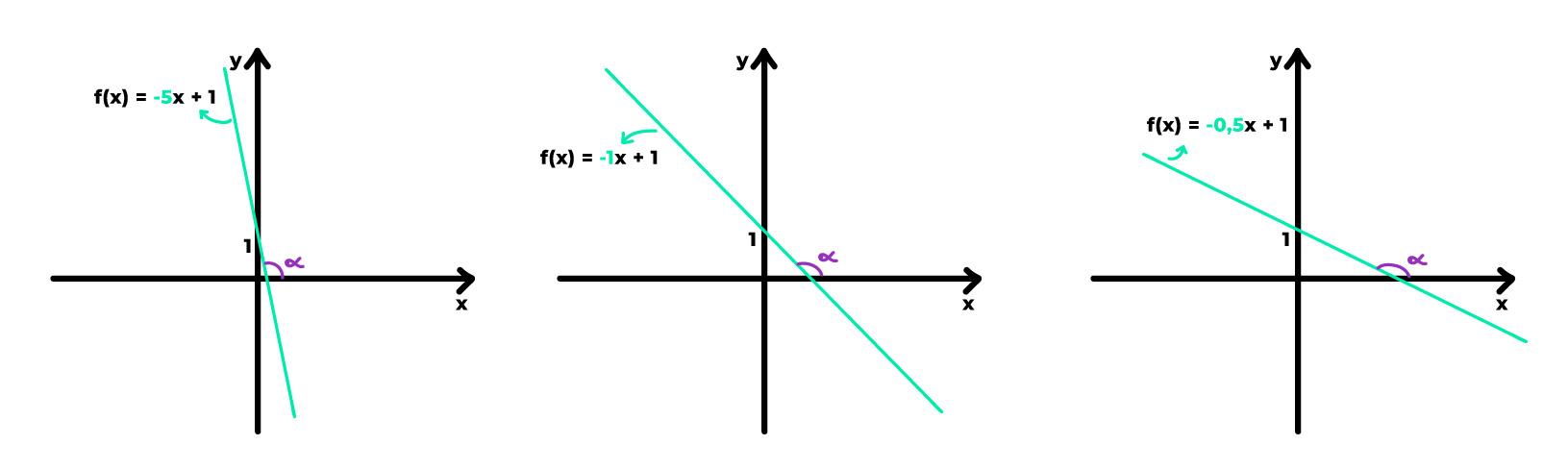 variam os valores dos coeficientes angulares negativos varia a inclinação das retas