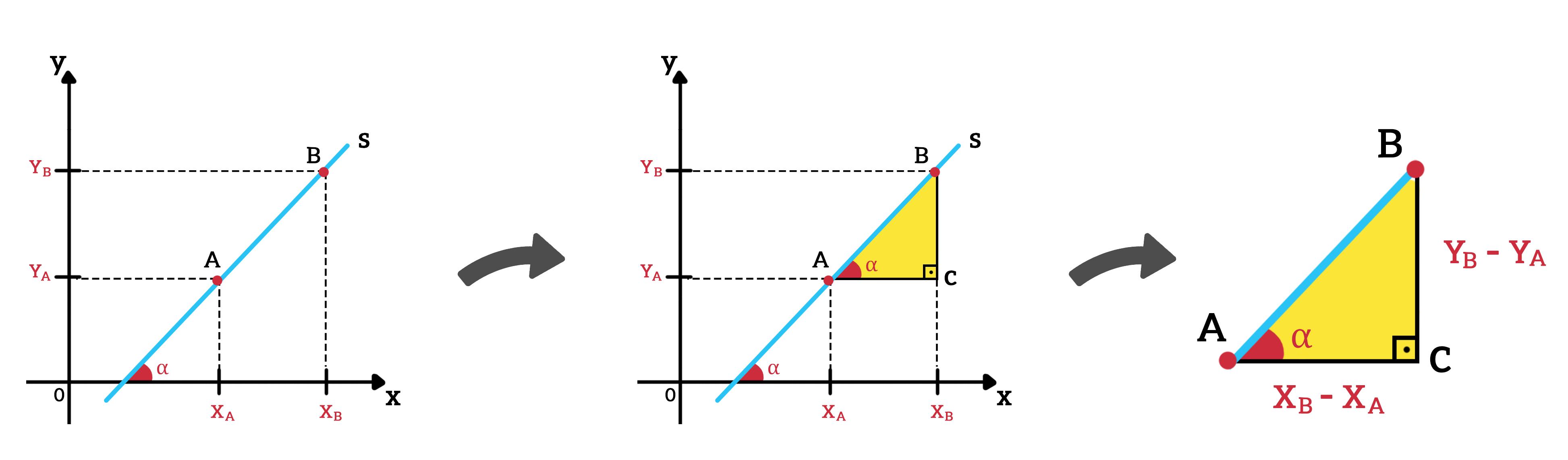 um triângulo retângulo pode se formar no gráfico da função afim de forma que o coeficiente angular é calculado pela tangente do ângulo de inclinação