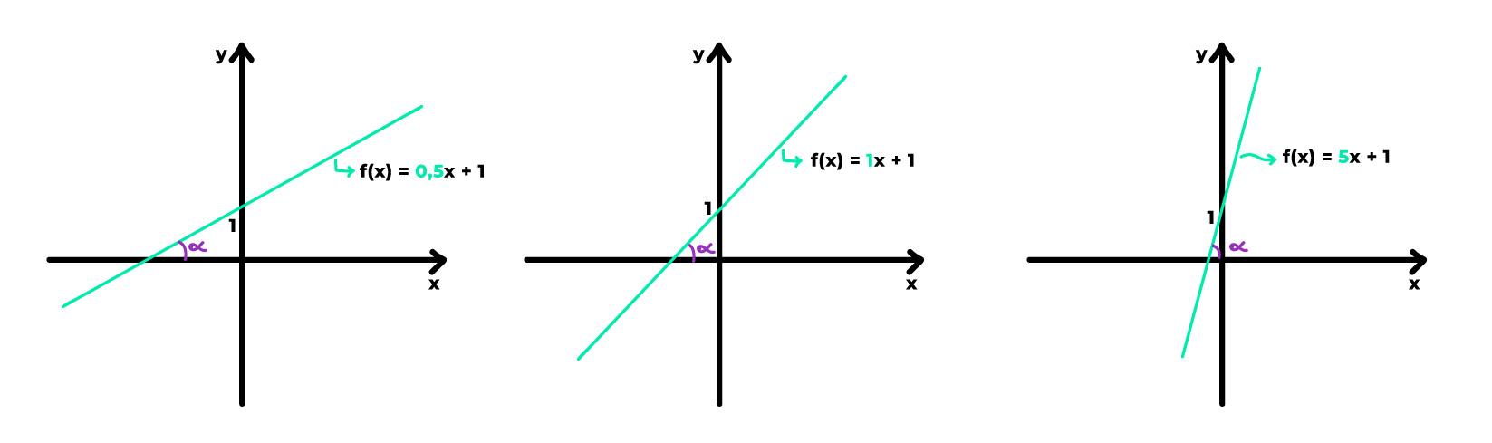variam os valores dos coeficientes angulares positivos varia a inclinação das retas
