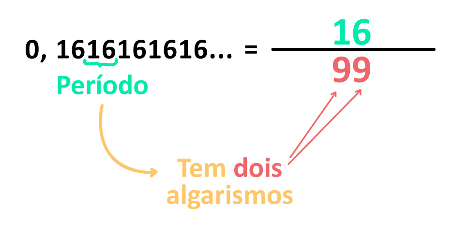 0,1616161616... = 16/99