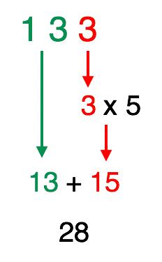 soma-se 13 ao produto de 3 vezes 5 e o resultado é 28