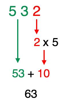 soma-se 53 ao produto de 2 vezes 5 e o resultado é 63