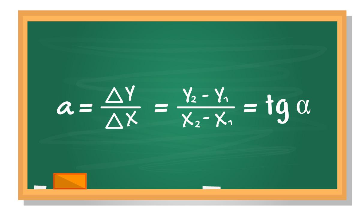 3 fórmulas para calcular o coeficiente angular apresentadas em um quadro