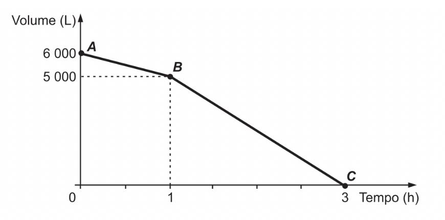 gráfico do volume em litros de uma cisterna conforme o tempo em horas