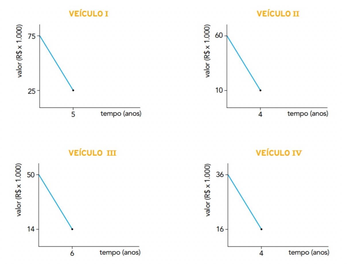 gráficos lineares apresentando a desvalorização de quatro veículos