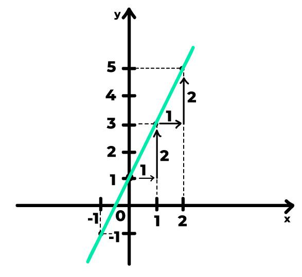 gráfico de uma reta crescente cuja variação no eixo x e no eixo y é definida