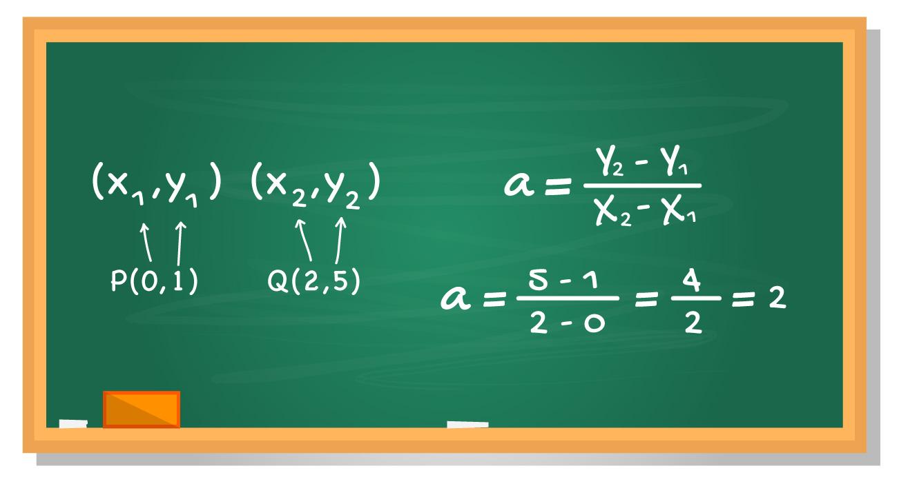 quadro com a fórmula do coeficiente angular quando dois pontos são conhecidos