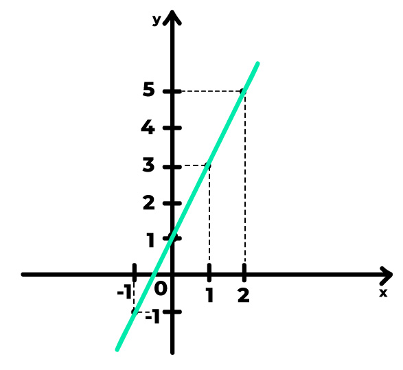 gráfico com uma reta crescente
