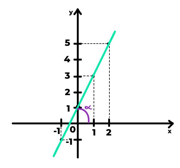 reta crescente com ângulo de inclinação representado por alfa