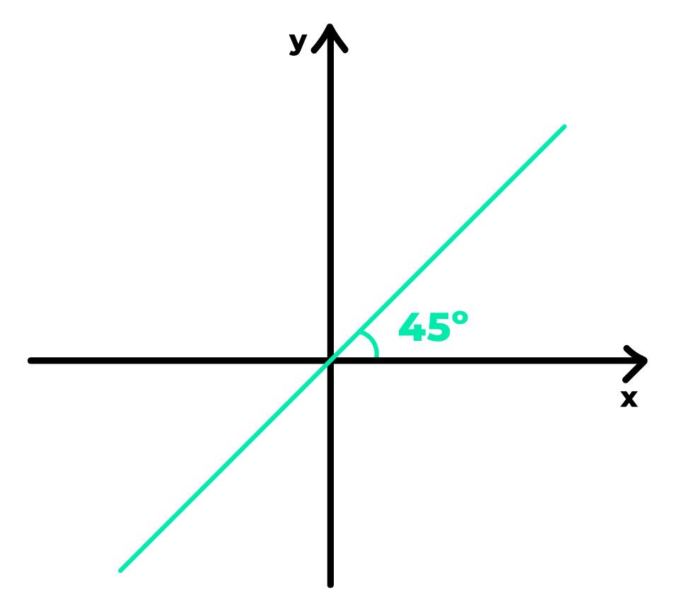 reta crescente com ângulo de inclinação igual a 45 graus