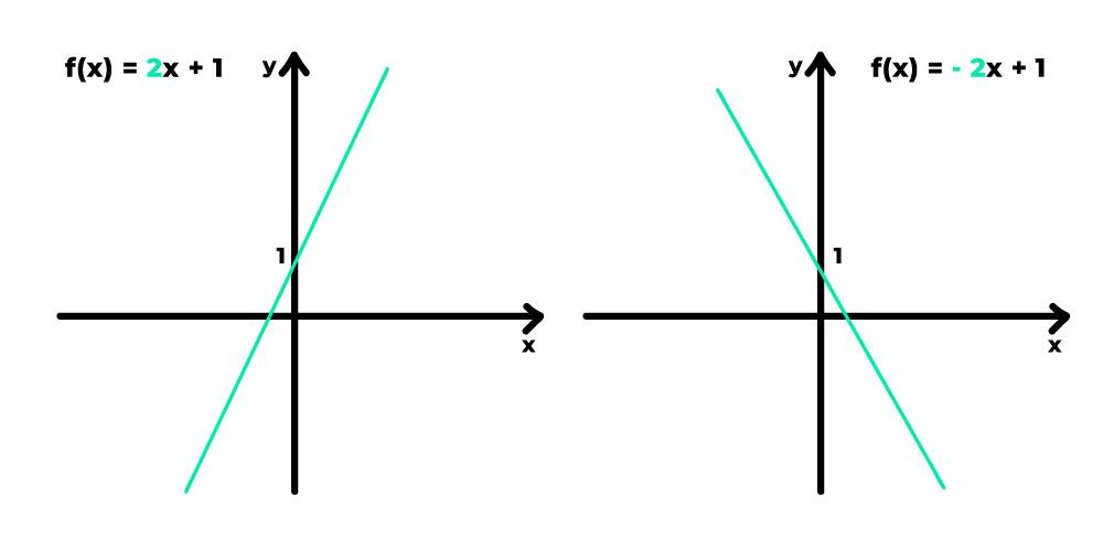 gráficos das funções f(x) = 2x +1 e f(x) = -2x +1 que representam uma reta crescente e uma reta decrescente