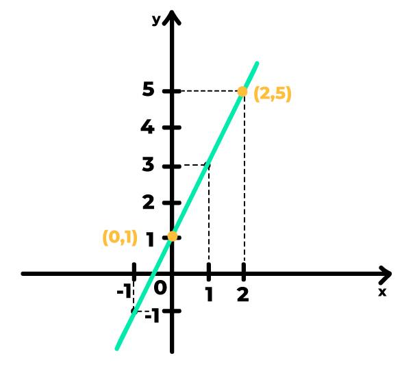 pontos (0,1) e (2,5) destacados no gráfico da função afim