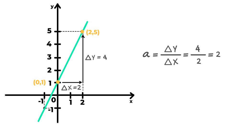 variação no eixo x e no eixo y no gráfico e cálculo da taxa de variação que leva ao coeficiente angular a=2