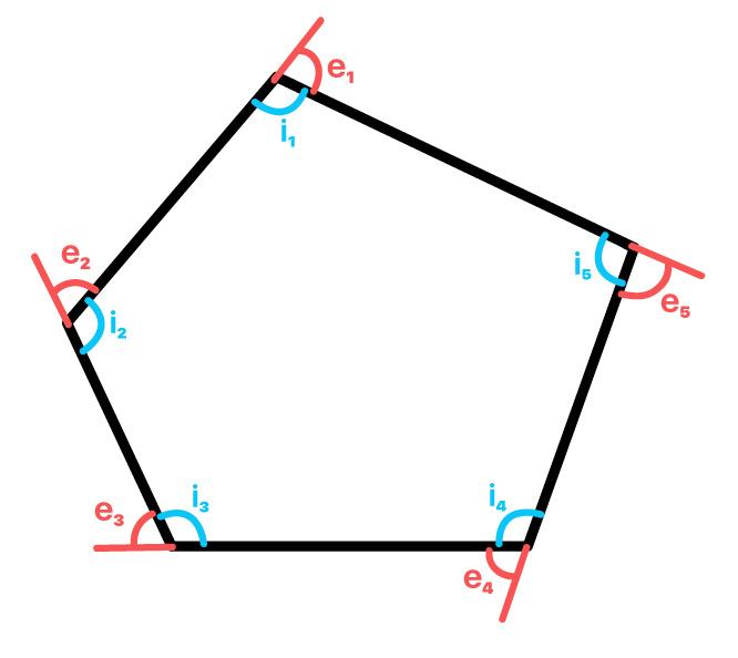 polígono com os ângulos internos e externos em destaque