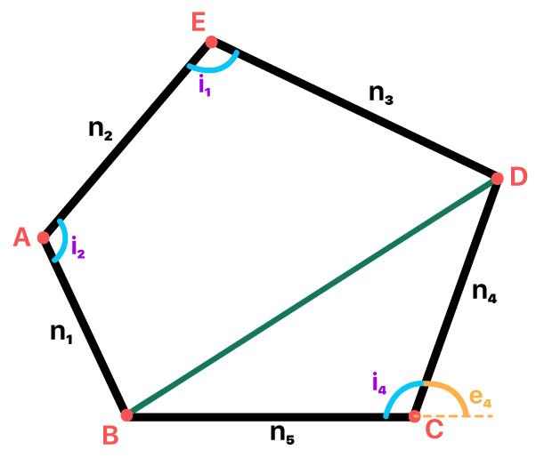 polígono onde os lados ângulos internos e externos diagonais e vértices estão em destaque