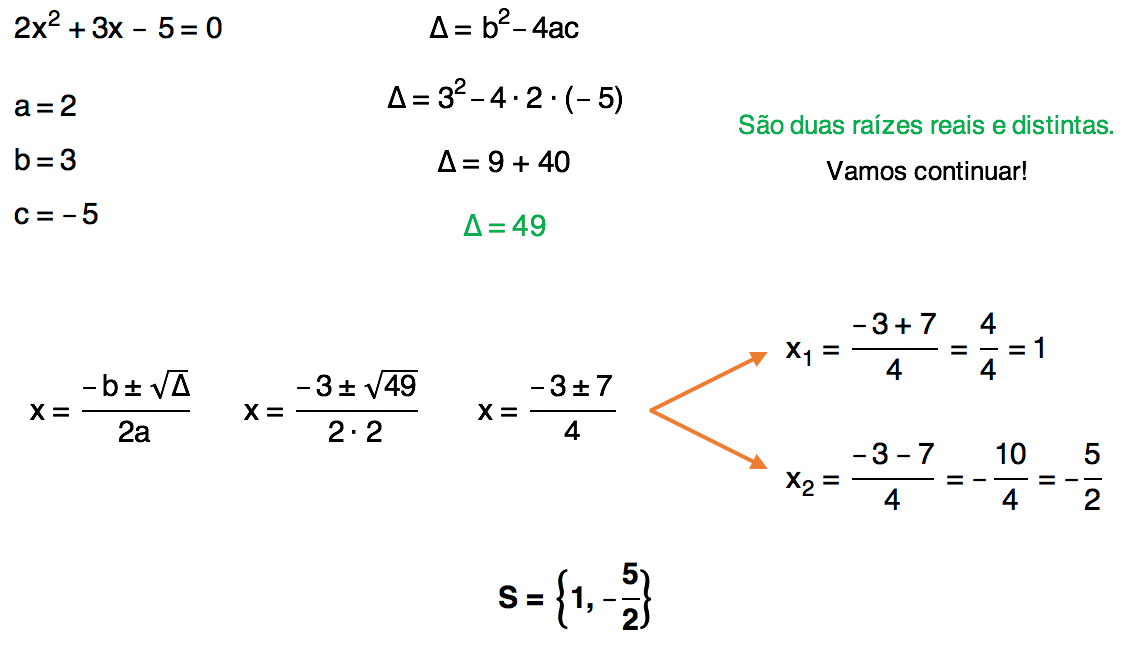 equação do 2 grau 2x^2 + 3x - 5 = 0 resolvida através da fórmula de Bhaskara cuja solução é S = {1,-5/2}