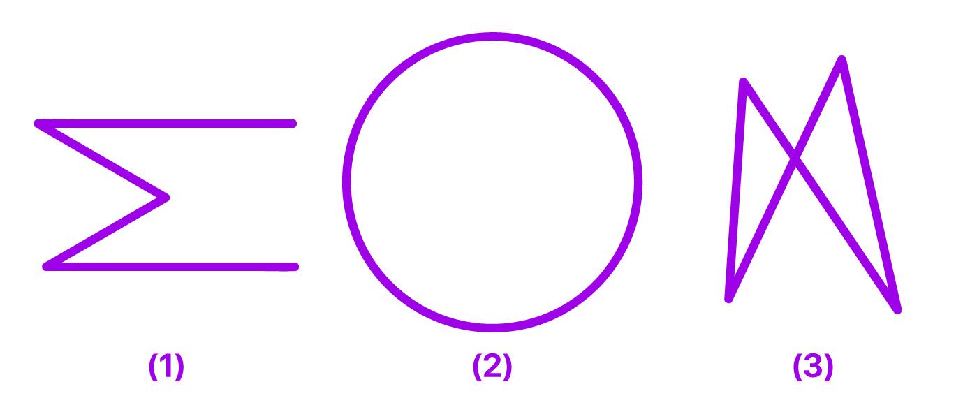figura (1) está aberta figura (2) é uma circunferência e figura (3) possui segmentos se cruzando